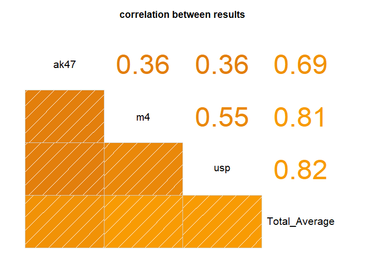 Project 1 : Correlations of the results – Quack's Blog